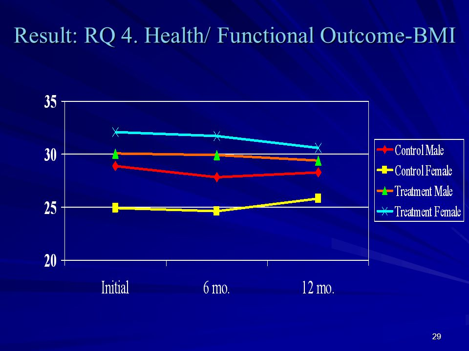 29 Result: RQ 4. Health/ Functional Outcome-BMI