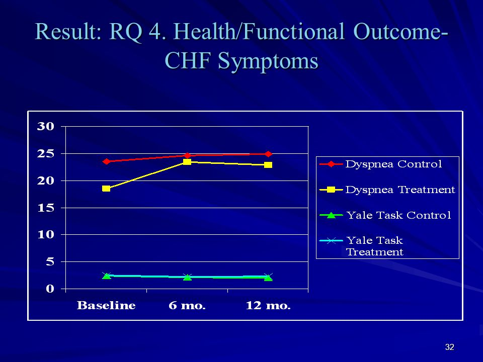 32 Result: RQ 4. Health/Functional Outcome- CHF Symptoms