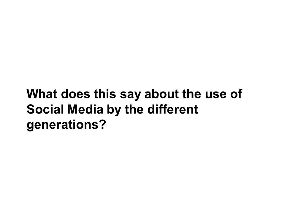 What does this say about the use of Social Media by the different generations