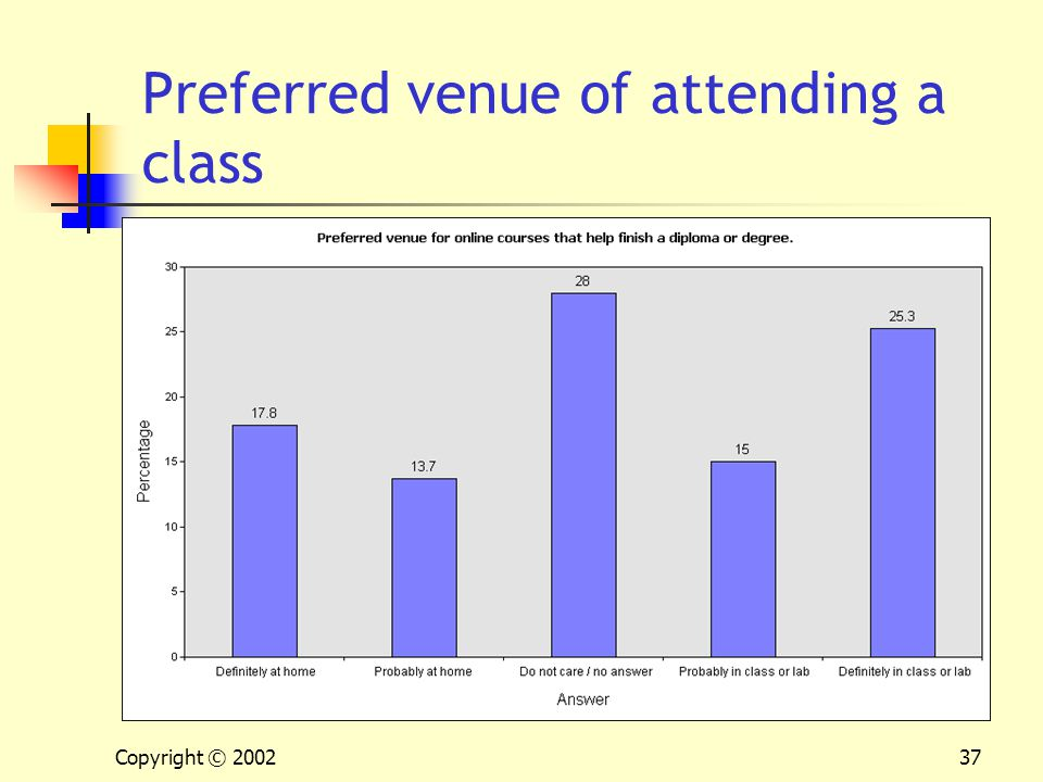 Copyright © 200237 Preferred venue of attending a class