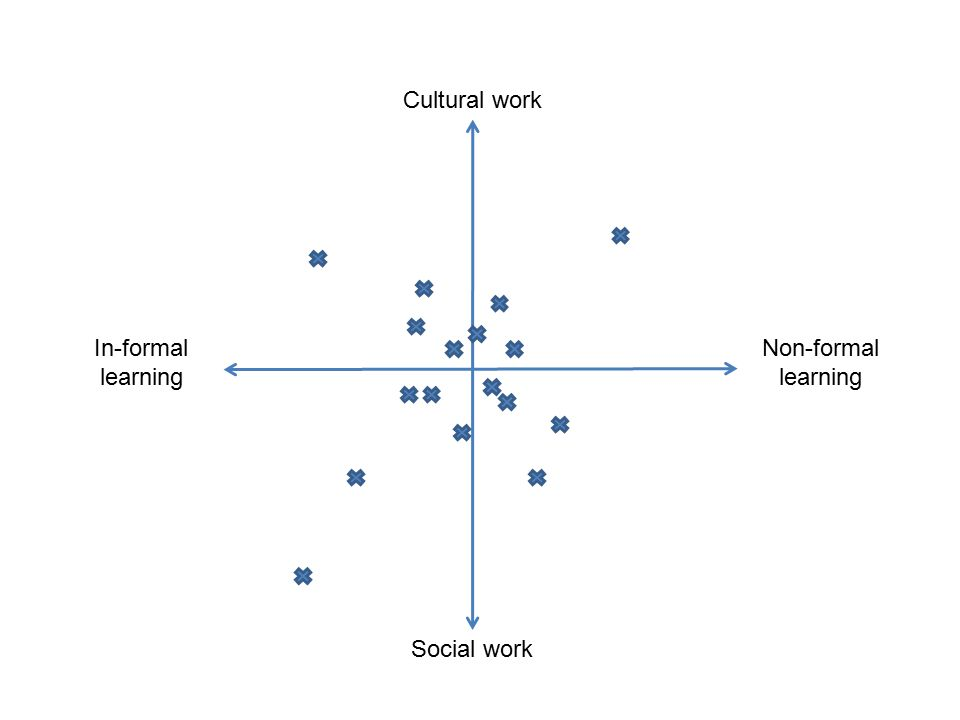 Cultural work Social work In-formal learning Non-formal learning