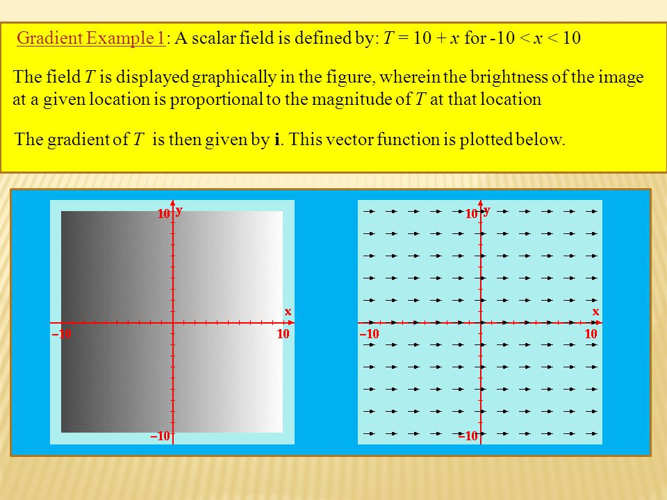 Gradient Example 1Gradient Example 1: A scalar field is defined by: T = 10 + x for -10 < x < 10 The field T is displayed graphically in the figure, wherein the brightness of the image at a given location is proportional to the magnitude of T at that location The gradient of T is then given by i.