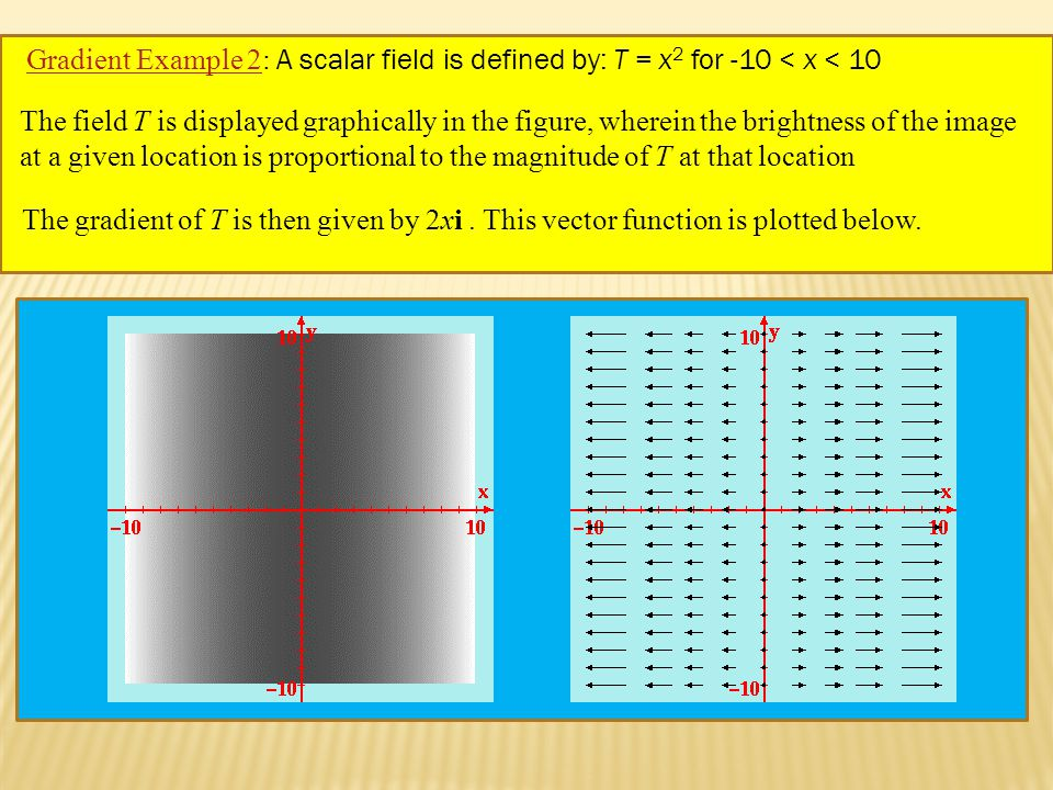 Gradient Example 2Gradient Example 2: A scalar field is defined by: T = x 2 for -10 < x < 10 The field T is displayed graphically in the figure, wherein the brightness of the image at a given location is proportional to the magnitude of T at that location The gradient of T is then given by 2xi.