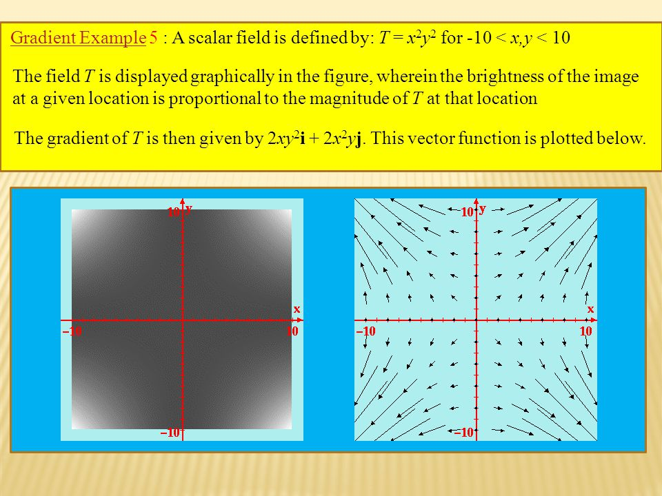 Gradient ExampleGradient Example 5 : A scalar field is defined by: T = x 2 y 2 for -10 < x,y < 10 The field T is displayed graphically in the figure, wherein the brightness of the image at a given location is proportional to the magnitude of T at that location The gradient of T is then given by 2xy 2 i + 2x 2 yj.