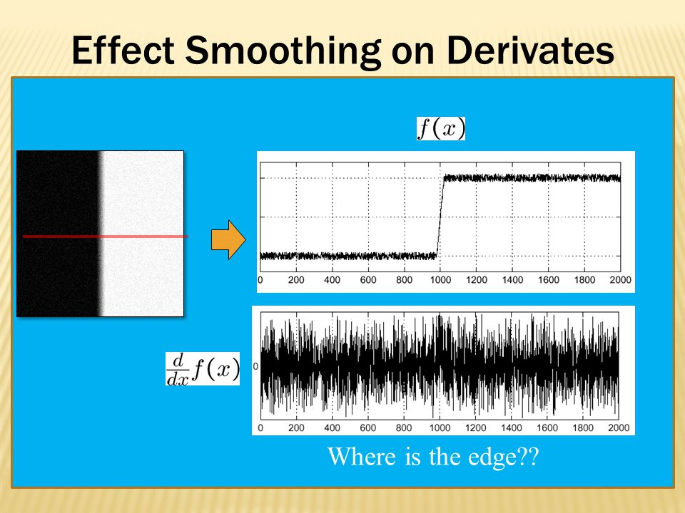 Effect Smoothing on Derivates Where is the edge