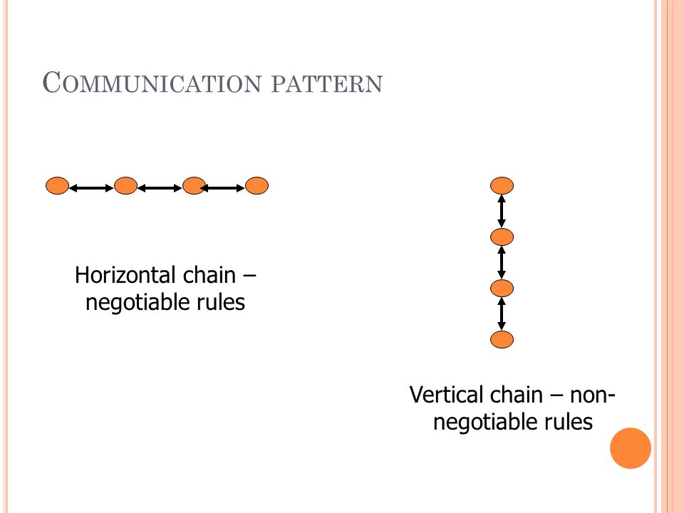 COMMUNICATION PATTERN Show flow of information and verbal exchanges within one's family.
