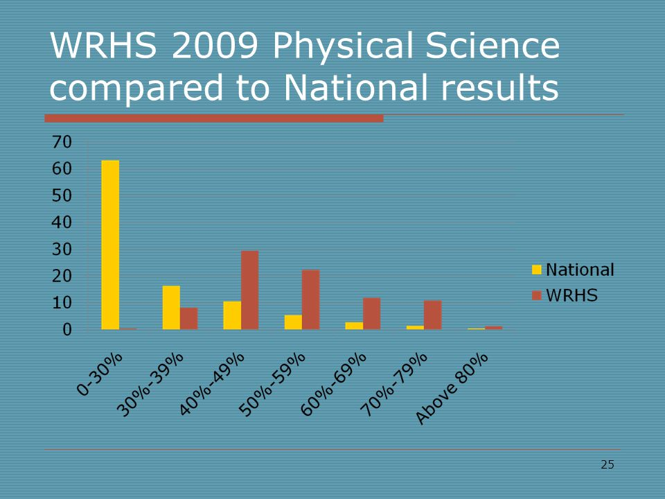 WRHS 2009 Physical Science compared to National results 25