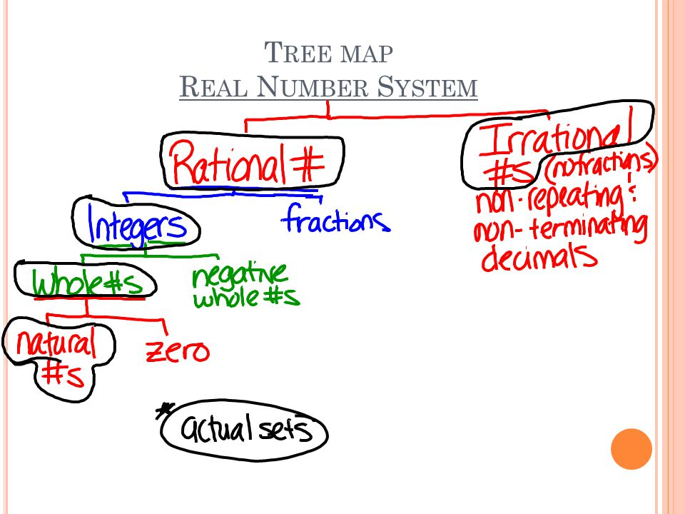 T REE MAP R EAL N UMBER S YSTEM