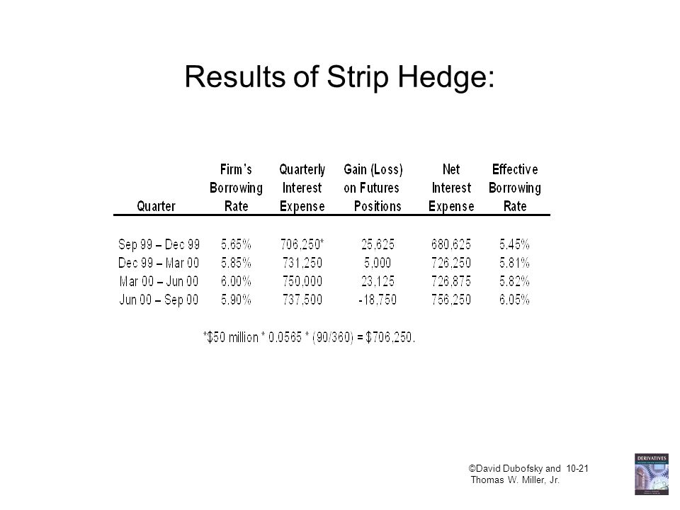 ©David Dubofsky and 10-21 Thomas W. Miller, Jr. Results of Strip Hedge: