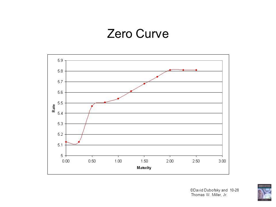 ©David Dubofsky and 10-28 Thomas W. Miller, Jr. Zero Curve