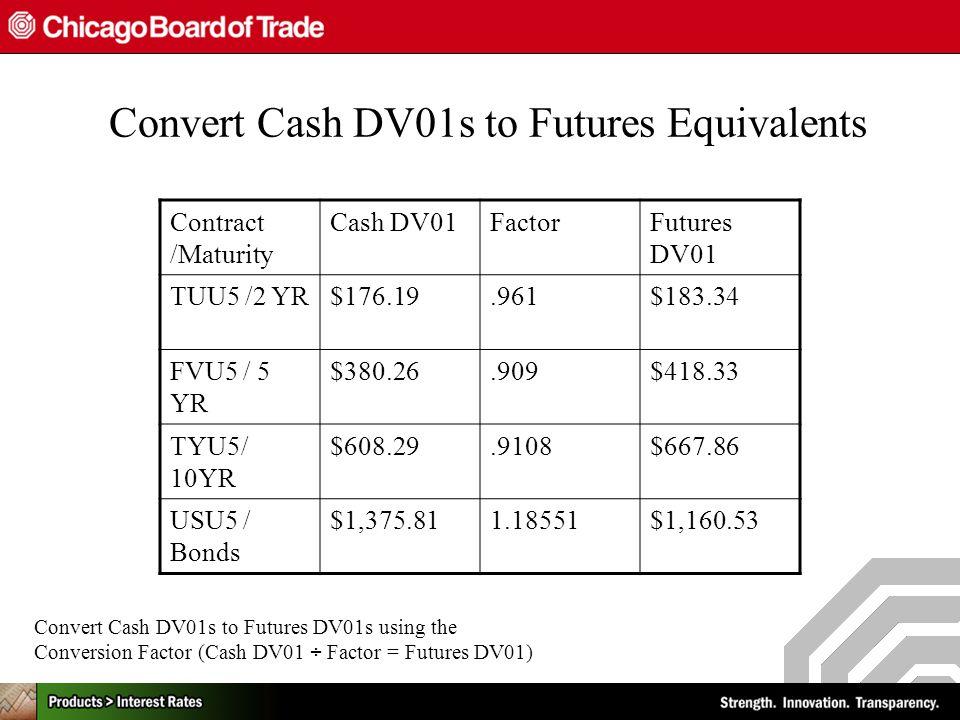 Convert Cash DV01s to Futures Equivalents Contract /Maturity Cash DV01FactorFutures DV01 TUU5 /2 YR$176.19.961$183.34 FVU5 / 5 YR $380.26.909$418.33 TYU5/ 10YR $608.29.9108$667.86 USU5 / Bonds $1,375.811.18551$1,160.53 Convert Cash DV01s to Futures DV01s using the Conversion Factor (Cash DV01 ÷ Factor = Futures DV01)