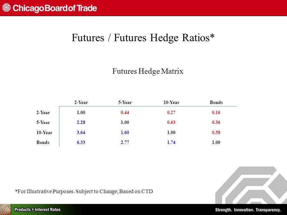 Futures / Futures Hedge Ratios* Futures Hedge Matrix 2-Year5-Year10-YearBonds 2-Year1.000.440.270.16 5-Year2.281.000.630.36 10-Year3.641.601.000.58 Bonds6.332.771.741.00 *For Illustrative Purposes.