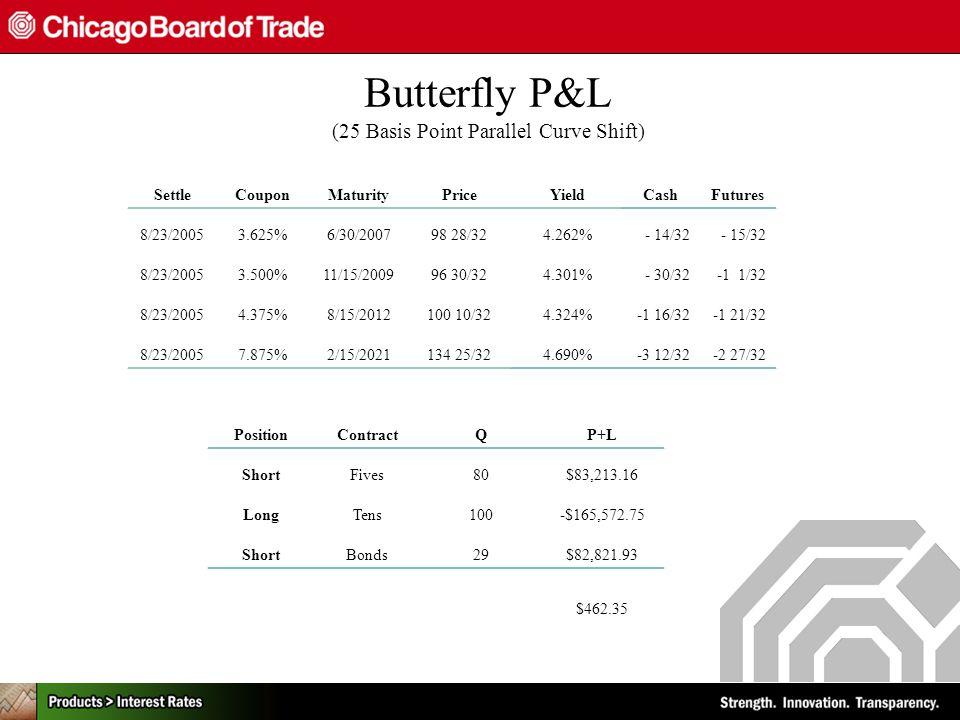 Butterfly P&L (25 Basis Point Parallel Curve Shift) SettleCouponMaturityPriceYieldCashFutures 8/23/20053.625%6/30/200798 28/324.262%- 14/32- 15/32 8/23/20053.500%11/15/200996 30/324.301%- 30/32-1 1/32 8/23/20054.375%8/15/2012100 10/324.324%-1 16/32-1 21/32 8/23/20057.875%2/15/2021134 25/324.690%-3 12/32-2 27/32 PositionContractQP+L ShortFives80$83,213.16 LongTens100-$165,572.75 ShortBonds29$82,821.93 $462.35