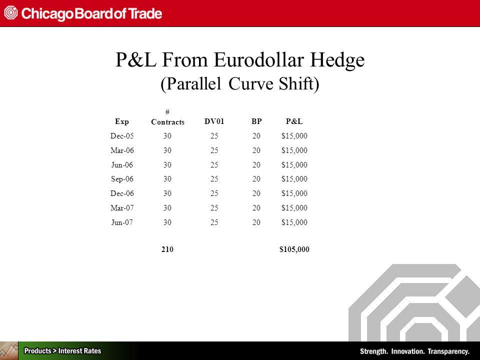 P&L From Eurodollar Hedge (Parallel Curve Shift) Exp # ContractsDV01BPP&L Dec-05302520$15,000 Mar-06302520$15,000 Jun-06302520$15,000 Sep-06302520$15,000 Dec-06302520$15,000 Mar-07302520$15,000 Jun-07302520$15,000 210$105,000