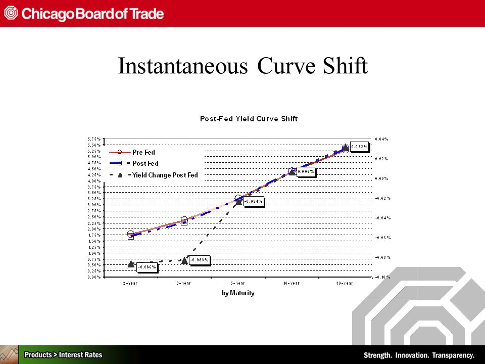 Instantaneous Curve Shift