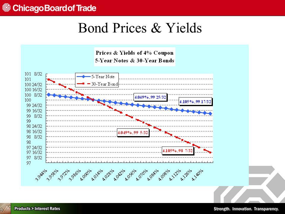 Bond Prices & Yields