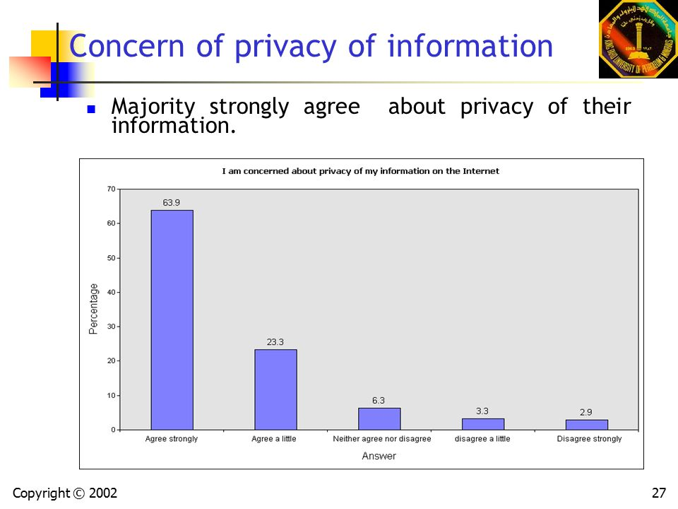 Copyright © 200227 Concern of privacy of information Majority strongly agree about privacy of their information.