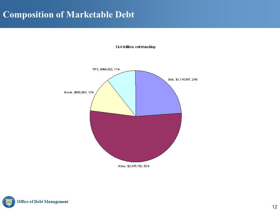 Office of Debt Management 12 Composition of Marketable Debt