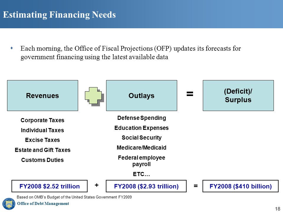 Office of Debt Management 18 Estimating Financing Needs  Each morning, the Office of Fiscal Projections (OFP) updates its forecasts for government financing using the latest available data RevenuesOutlays (Deficit)/ Surplus Corporate Taxes Individual Taxes Excise Taxes Estate and Gift Taxes Customs Duties Defense Spending Education Expenses Social Security Medicare/Medicaid Federal employee payroll ETC… = FY2008 $2.52 trillionFY2008 ($2.93 trillion)FY2008 ($410 billion) + = Based on OMB's Budget of the United States Government FY2009