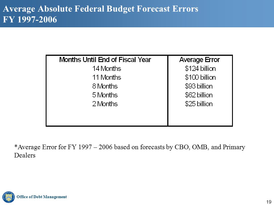 Office of Debt Management 19 Average Absolute Federal Budget Forecast Errors FY 1997-2006 *Average Error for FY 1997 – 2006 based on forecasts by CBO, OMB, and Primary Dealers