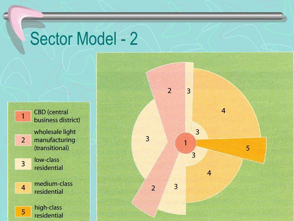 Sector Model - 2