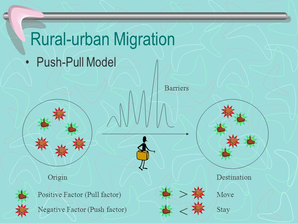 Rural-urban Migration Push-Pull Model OriginDestination Positive Factor (Pull factor) Negative Factor (Push factor) > < Move Stay Barriers