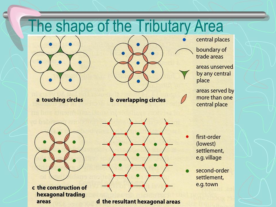 The shape of the Tributary Area