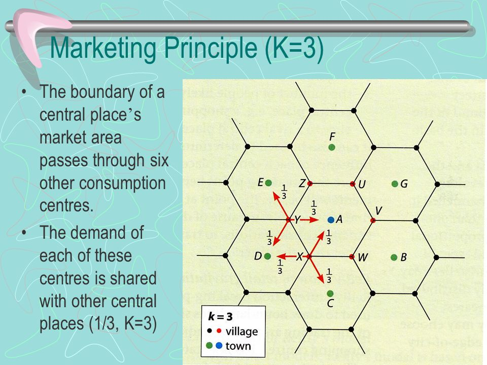 Marketing Principle (K=3) The boundary of a central place ' s market area passes through six other consumption centres. The demand of each of these ce