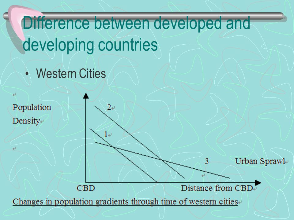 Difference between developed and developing countries Western Cities