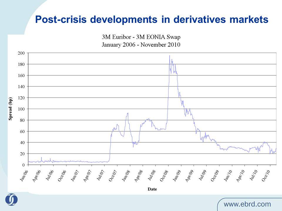 Post-crisis developments in derivatives markets