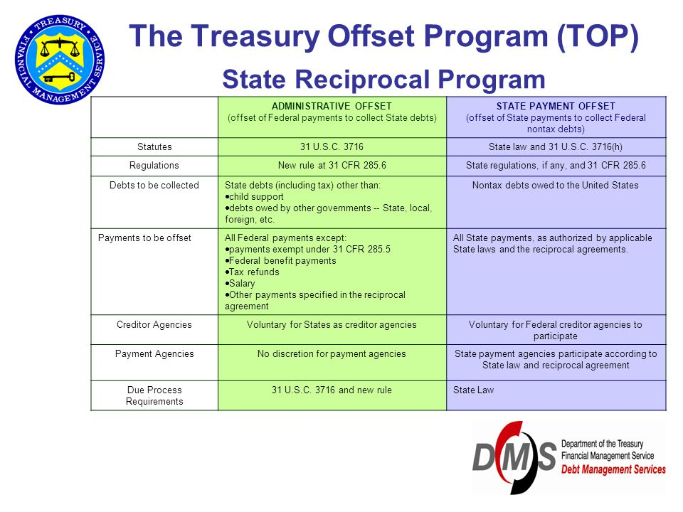 The Treasury Offset Program (TOP) State Reciprocal Program ADMINISTRATIVE OFFSET (offset of Federal payments to collect State debts) STATE PAYMENT OFF