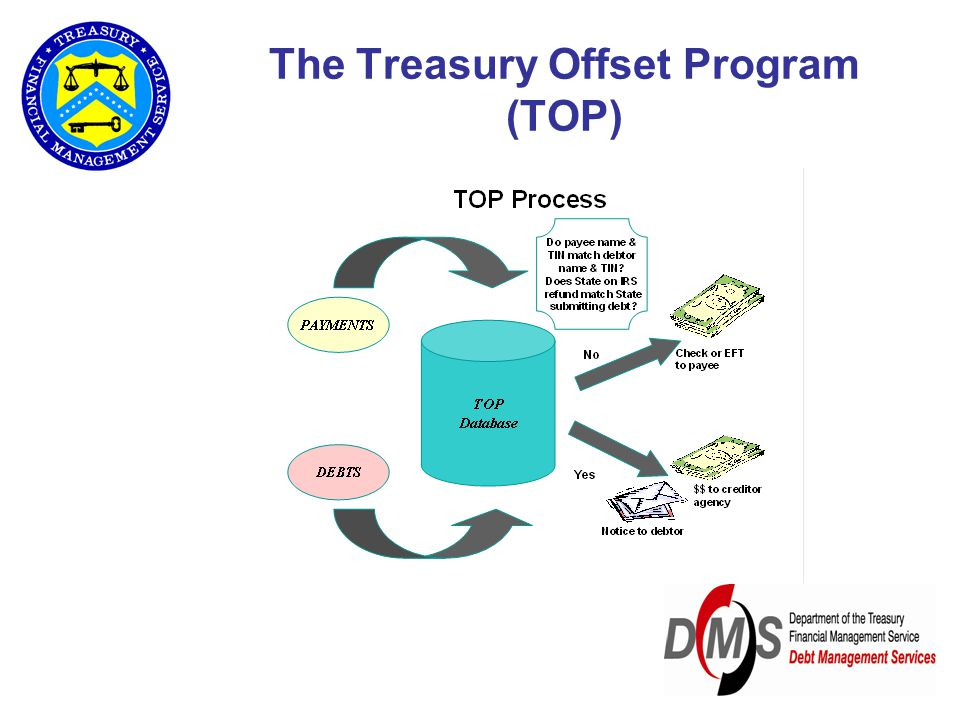 The Treasury Offset Program (TOP)