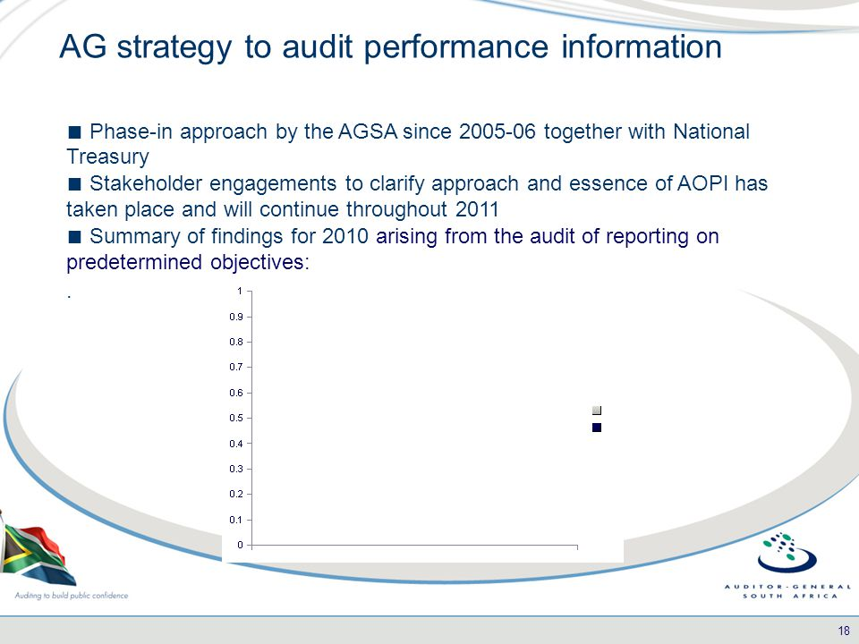 18 AG strategy to audit performance information ■ Phase-in approach by the AGSA since 2005-06 together with National Treasury ■ Stakeholder engagements to clarify approach and essence of AOPI has taken place and will continue throughout 2011 ■ Summary of findings for 2010 arising from the audit of reporting on predetermined objectives:.
