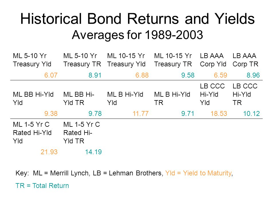 Historical Bond Returns and Yields Averages for 1989-2003 ML 5-10 Yr Treasury Yld ML 5-10 Yr Treasury TR ML 10-15 Yr Treasury Yld ML 10-15 Yr Treasury TR LB AAA Corp Yld LB AAA Corp TR 6.078.916.889.586.598.96 ML BB Hi-Yld Yld ML BB Hi- Yld TR ML B Hi-Yld Yld ML B Hi-Yld TR LB CCC Hi-Yld Yld LB CCC Hi-Yld TR 9.389.7811.779.7118.5310.12 ML 1-5 Yr C Rated Hi-Yld Yld ML 1-5 Yr C Rated Hi- Yld TR 21.9314.19 Key: ML = Merrill Lynch, LB = Lehman Brothers, Yld = Yield to Maturity, TR = Total Return