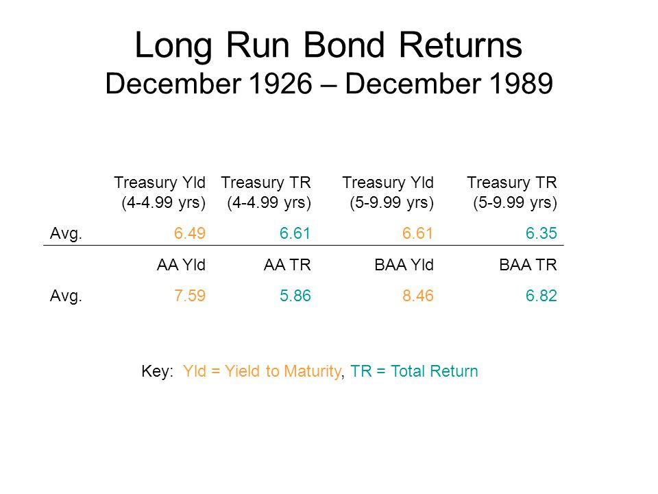 Long Run Bond Returns December 1926 – December 1989 Treasury Yld (4-4.99 yrs) Treasury TR (4-4.99 yrs) Treasury Yld (5-9.99 yrs) Treasury TR (5-9.99 yrs) Avg.6.496.61 6.35 AA YldAA TRBAA YldBAA TR Avg.7.595.868.466.82 Key: Yld = Yield to Maturity, TR = Total Return