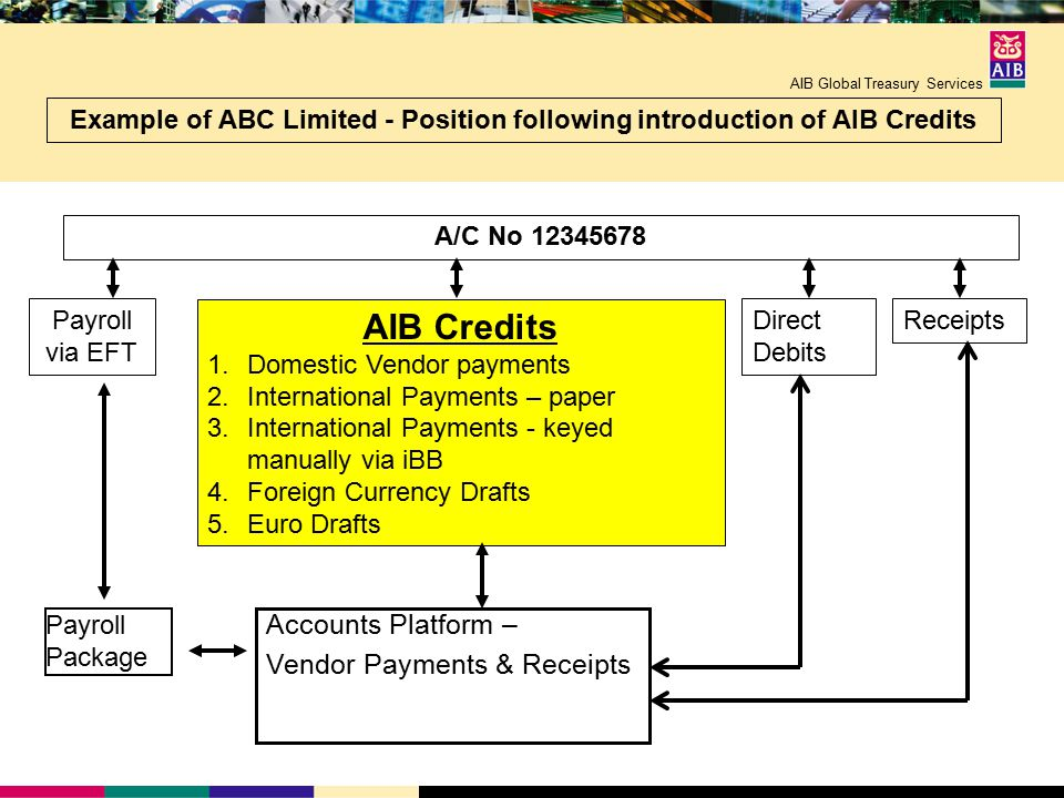 AIB Global Treasury Services Accounts Platform – Vendor Payments & Receipts AIB Credits 1.Domestic Vendor payments 2.International Payments – paper 3.International Payments - keyed manually via iBB 4.Foreign Currency Drafts 5.Euro Drafts Payroll via EFT Example of ABC Limited - Position following introduction of AIB Credits Direct Debits Payroll Package Receipts A/C No 12345678