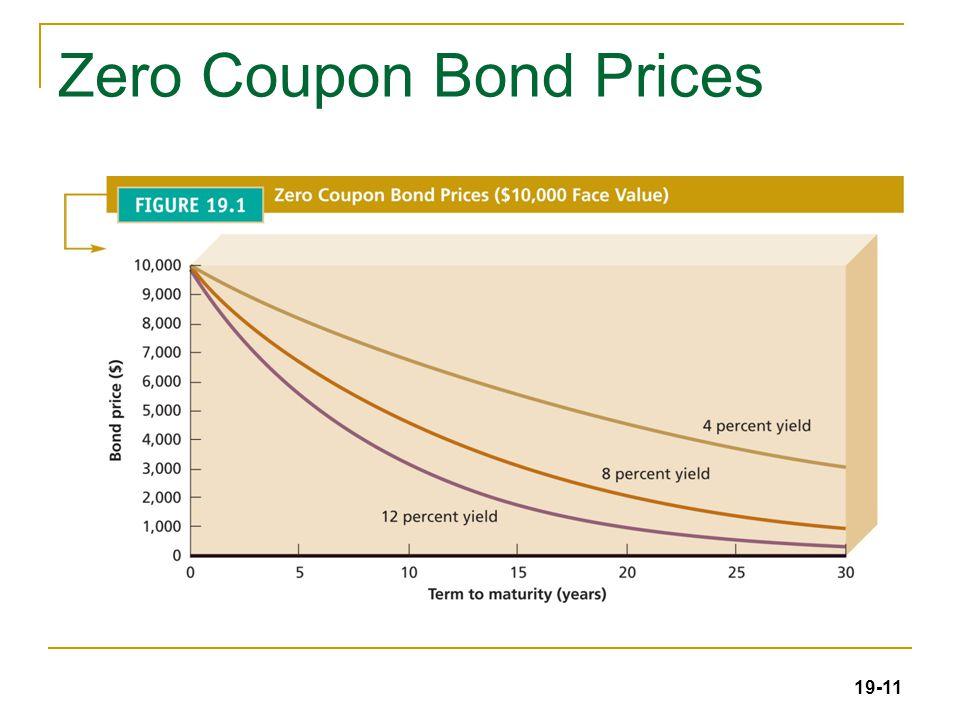 19-11 Zero Coupon Bond Prices