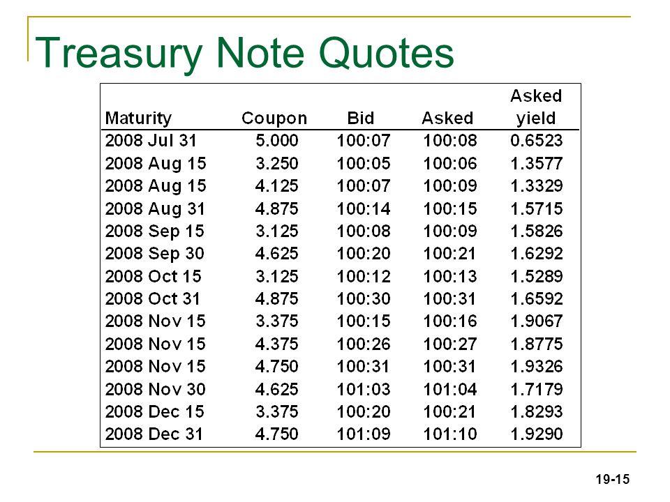 19-15 Treasury Note Quotes