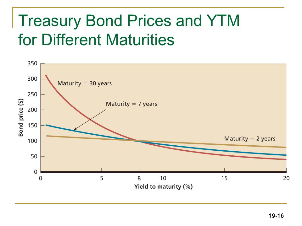 19-16 Treasury Bond Prices and YTM for Different Maturities