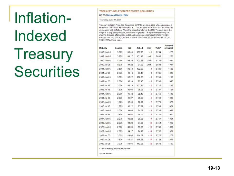 19-18 Inflation- Indexed Treasury Securities