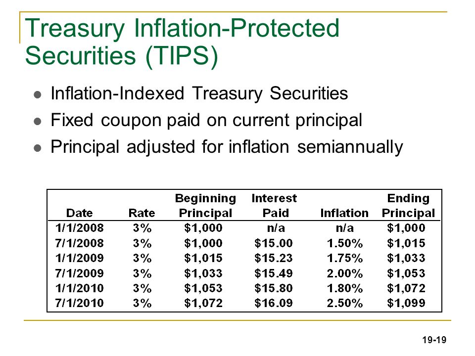 19-19 Treasury Inflation-Protected Securities (TIPS) Inflation-Indexed Treasury Securities Fixed coupon paid on current principal Principal adjusted for inflation semiannually