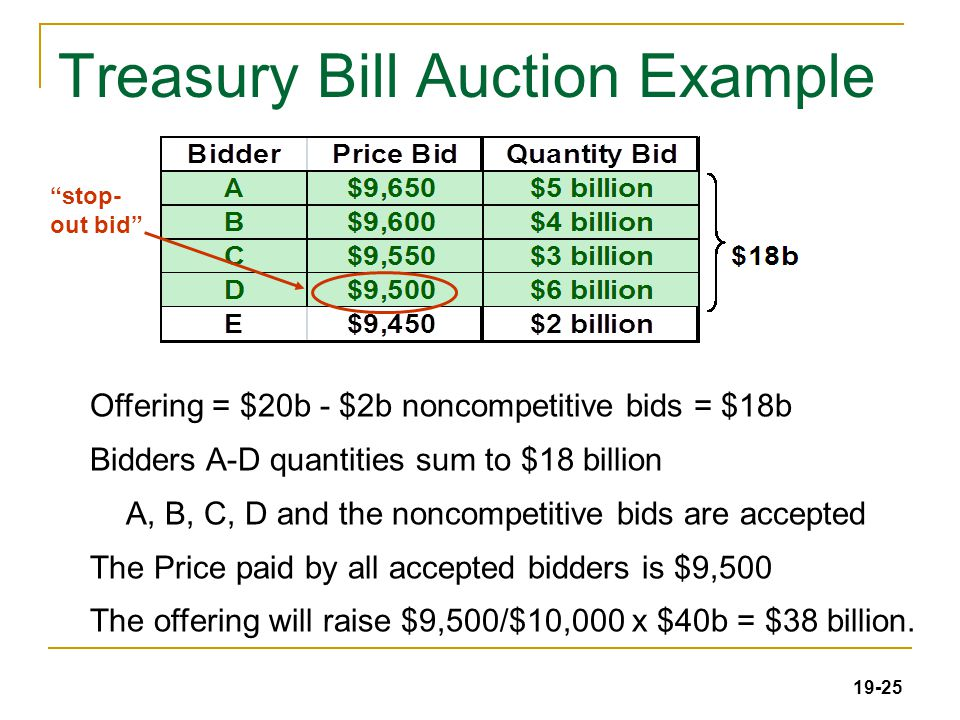 19-25 Treasury Bill Auction Example Offering = $20b - $2b noncompetitive bids = $18b Bidders A-D quantities sum to $18 billion A, B, C, D and the noncompetitive bids are accepted The Price paid by all accepted bidders is $9,500 The offering will raise $9,500/$10,000 x $40b = $38 billion.