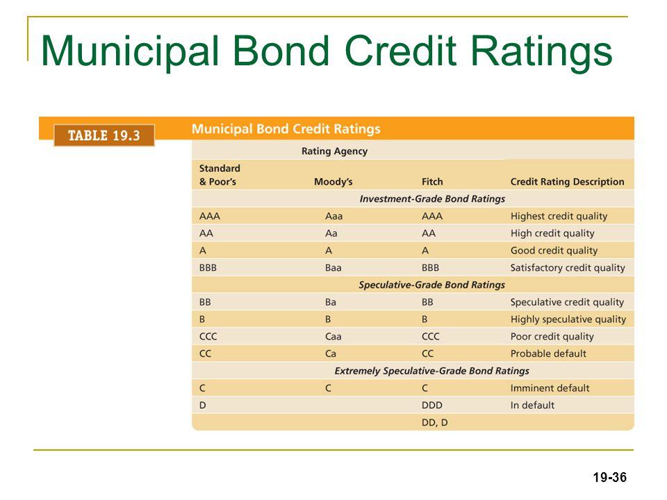 19-36 Municipal Bond Credit Ratings