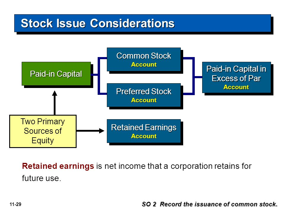 11-29 Paid-in Capital Retained Earnings Account Account Two Primary Sources of Equity Common Stock Account Account Preferred Stock Account Account Ret