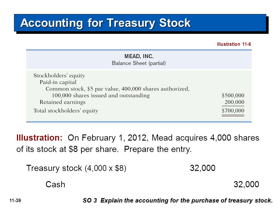 11-39 Treasury stock (4,000 x $8) 32,000 Cash 32,000 Illustration: On February 1, 2012, Mead acquires 4,000 shares of its stock at $8 per share. Prepa