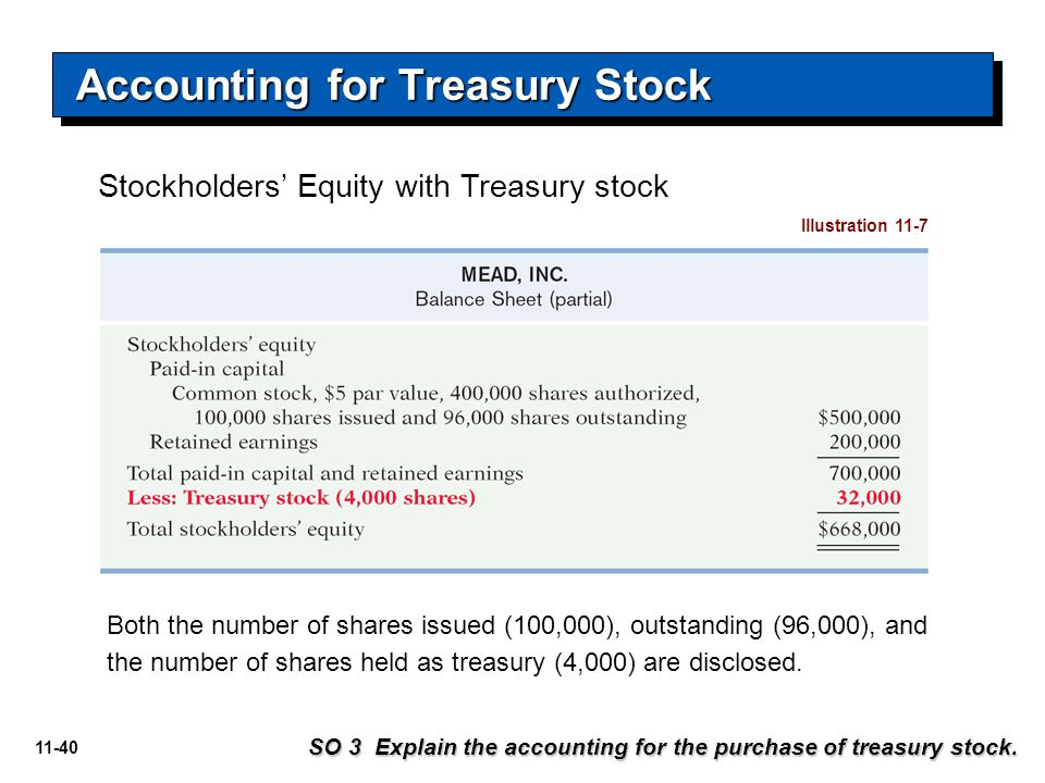 11-40 Accounting for Treasury Stock Stockholders' Equity with Treasury stock Both the number of shares issued (100,000), outstanding (96,000), and the