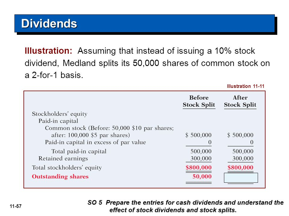 11-57 Illustration: Assuming that instead of issuing a 10% stock dividend, Medland splits its 50,000 shares of common stock on a 2-for-1 basis. Divide