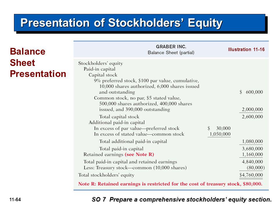11-64 SO 7 Prepare a comprehensive stockholders' equity section. Presentation of Stockholders' Equity Balance Sheet Presentation Illustration 11-16