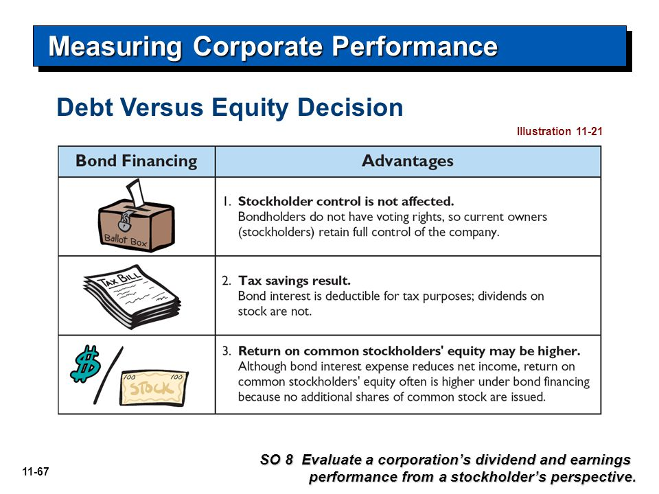 11-67 Debt Versus Equity Decision Measuring Corporate Performance SO 8 Evaluate a corporation's dividend and earnings performance from a stockholder's