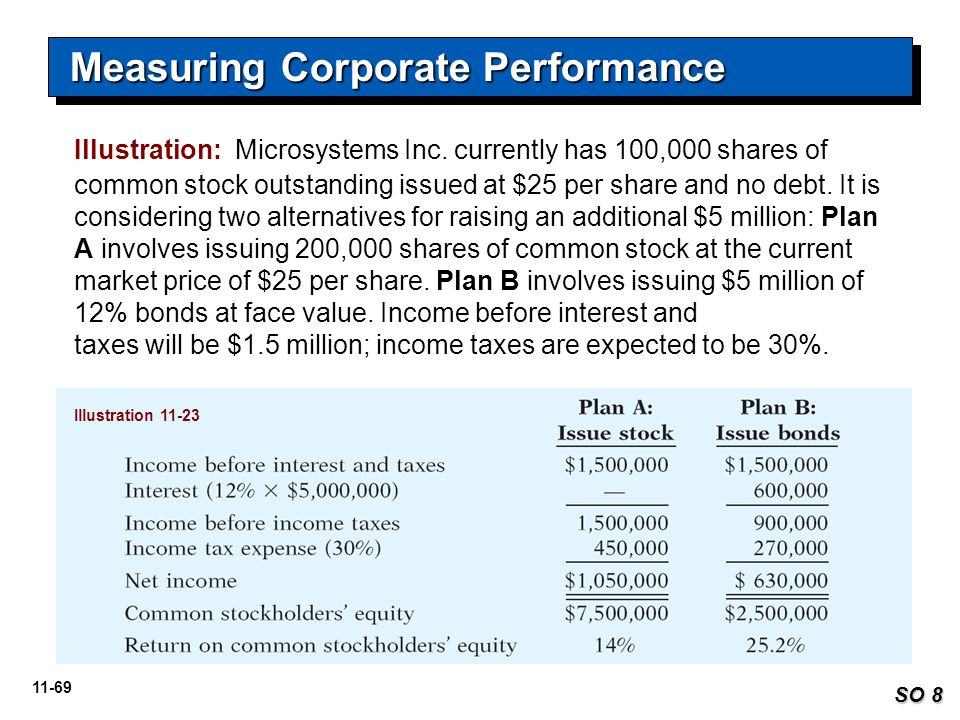 11-69 Measuring Corporate Performance SO 8 Illustration: Microsystems Inc. currently has 100,000 shares of common stock outstanding issued at $25 per